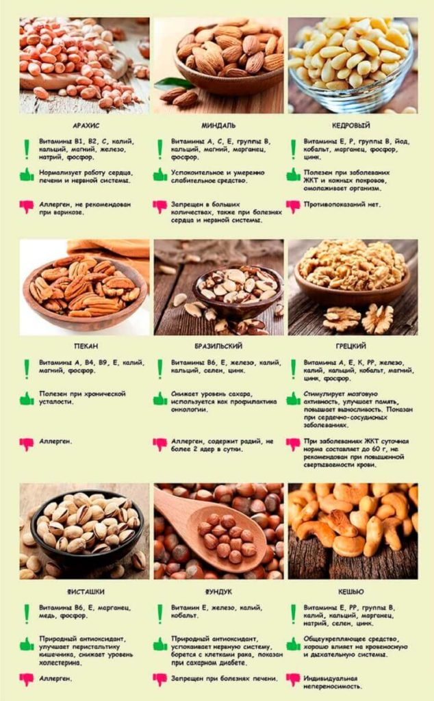 хранение орехов